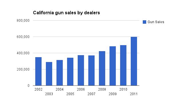 california-gun-sales-chart