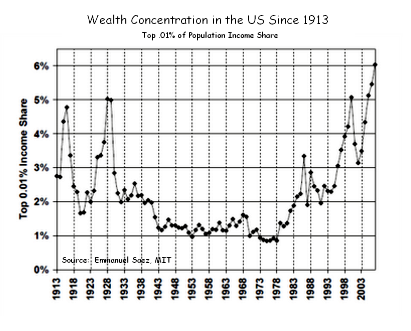 us-wealth-concentration-disparity